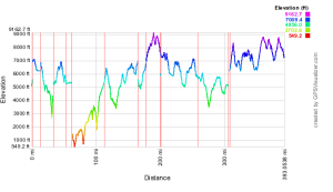 A plug-in of the GPX track to GPSvisualizer.com reveals this rugged elevation profile.